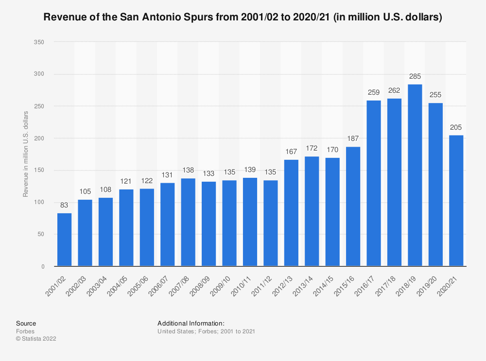 Statistic: Revenue of the San Antonio Spurs from 2001/02 to 2018/19 (in million U.S. dollars)* | Statista