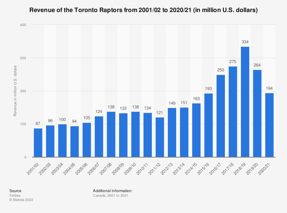 Statistic: Revenue of the Toronto Raptors from 2001/02 to 2016/17 (in million U.S. dollars)* | Statista