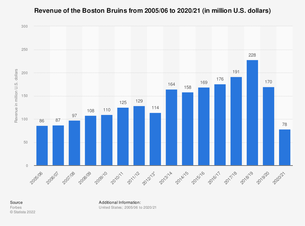 Statistic: Revenue of the Boston Bruins from 2005/06 to 2019/20 (in million U.S. dollars) | Statista