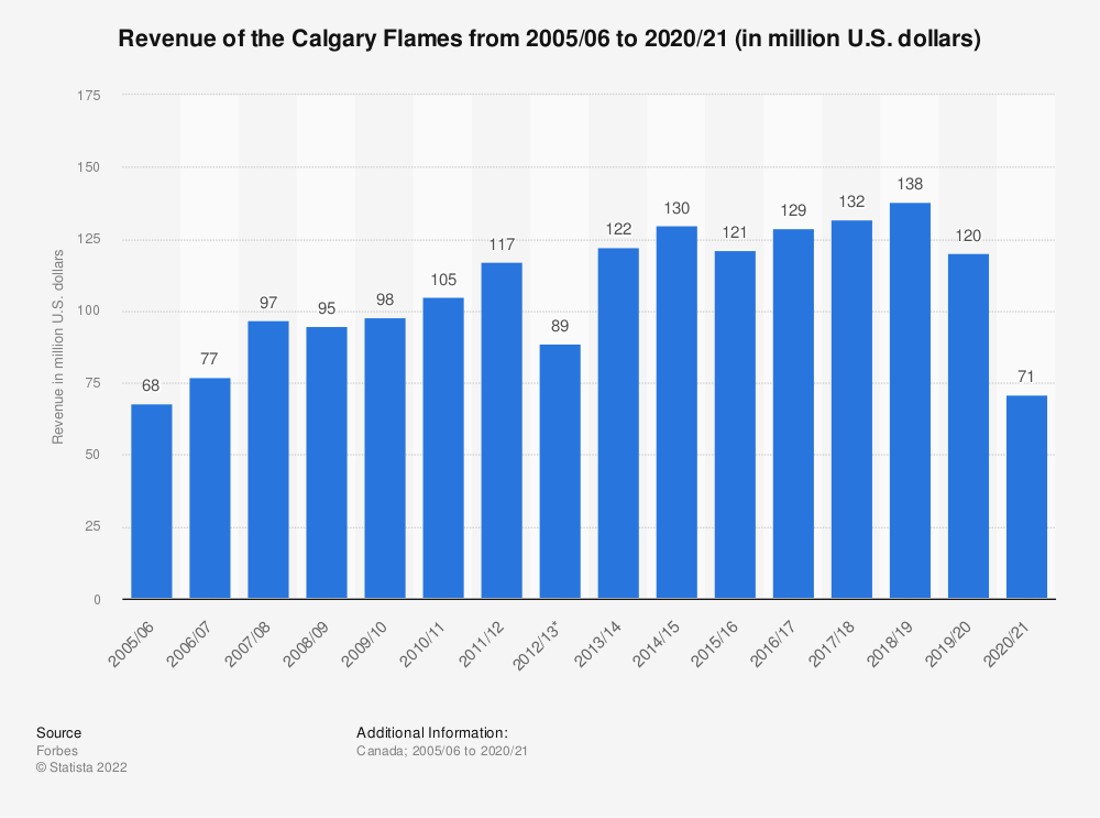 Statistic: Revenue of the Calgary Flames  from 2005/06 to 2018/19 (in million U.S. dollars)   Statista