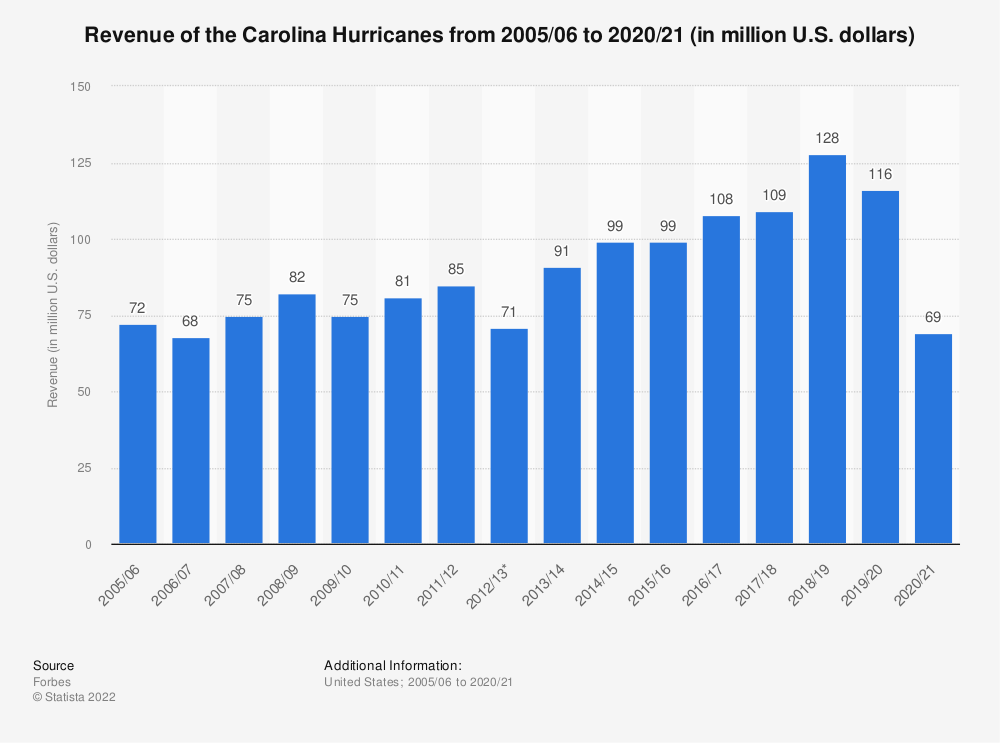 Statistic: Revenue of the Carolina Hurricanes from 2005/06 to 2017/18 (in million U.S. dollars) | Statista