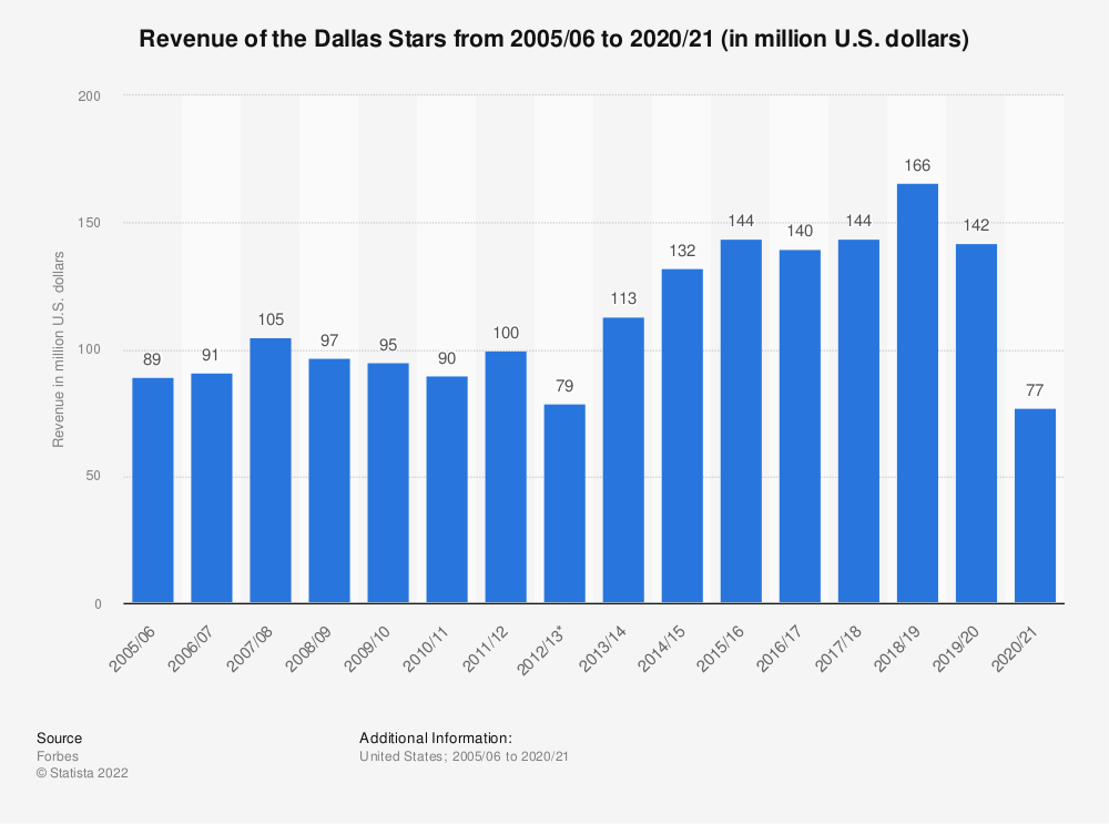 Statistic: Revenue of the Dallas Stars from 2005/06 to 2019/20 (in million U.S. dollars) | Statista