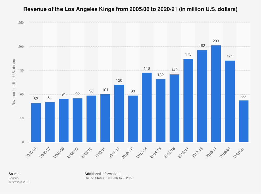 Statistic: Revenue of the Los Angeles Kings from 2005/06 to 2017/18 (in million U.S. dollars) | Statista