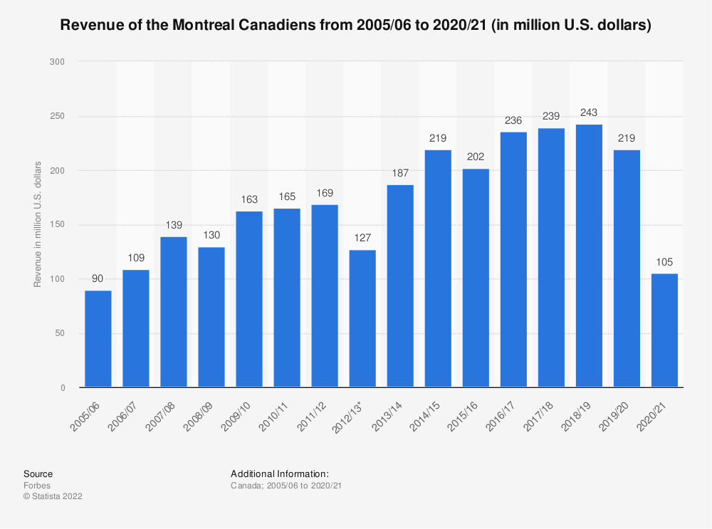 Statistic: Revenue of the Montreal Canadiens from 2005/06 to 2018/19 (in million U.S. dollars) | Statista