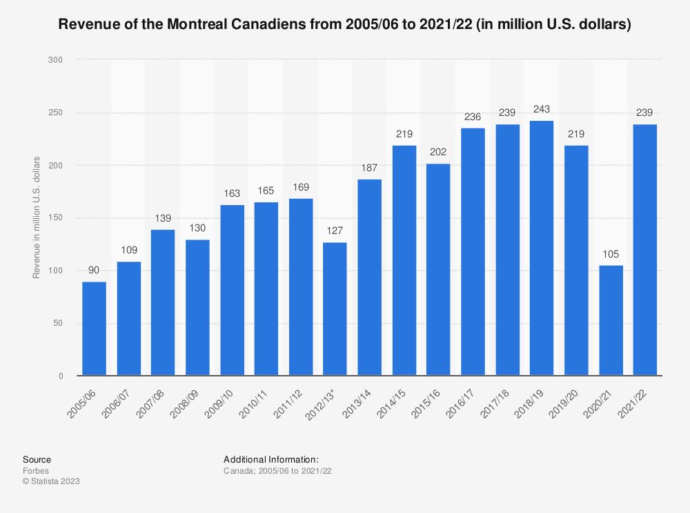 Montreal canadiens revenue 2005 2017 statistic montreal canadiens revenue 2005 2017 statistic ccuart Gallery
