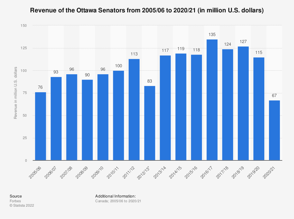 Statistic: Revenue of the Ottawa Senators from 2005/06 to 2017/18 (in million U.S. dollars) | Statista