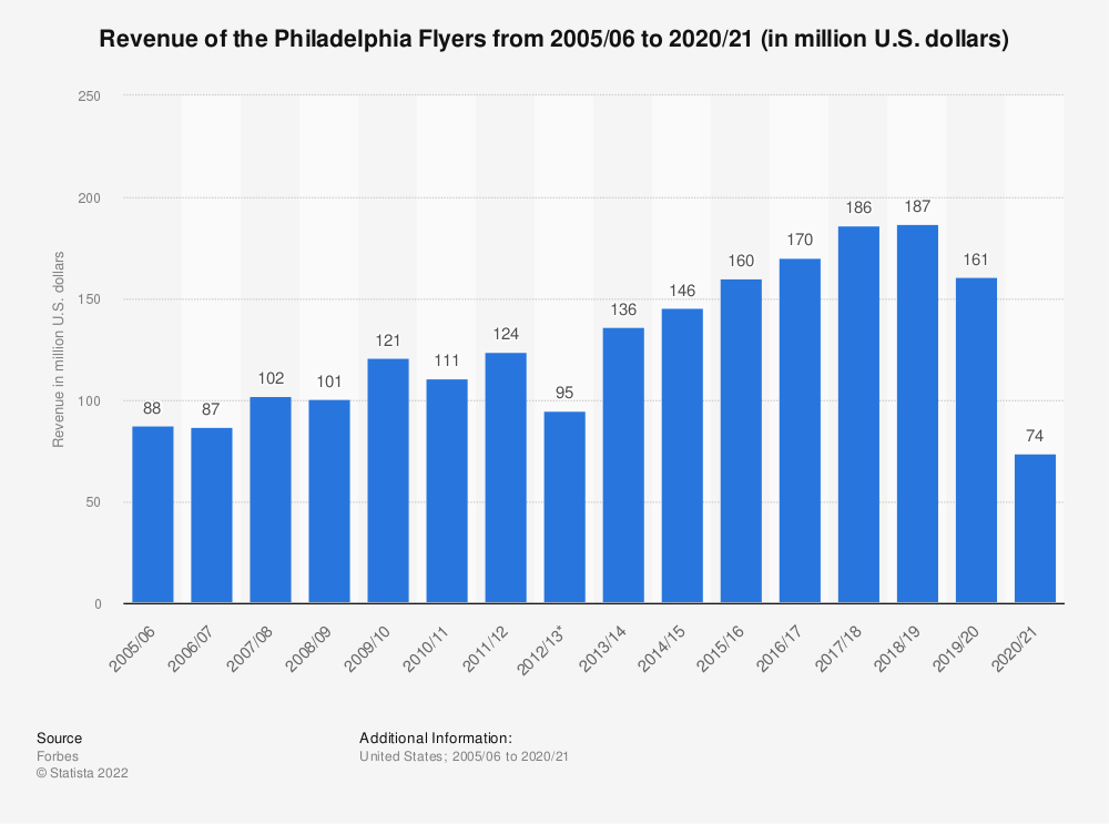 Statistic: Revenue of the Philadelphia Flyers from 2005/06 to 2019/20 (in million U.S. dollars) | Statista