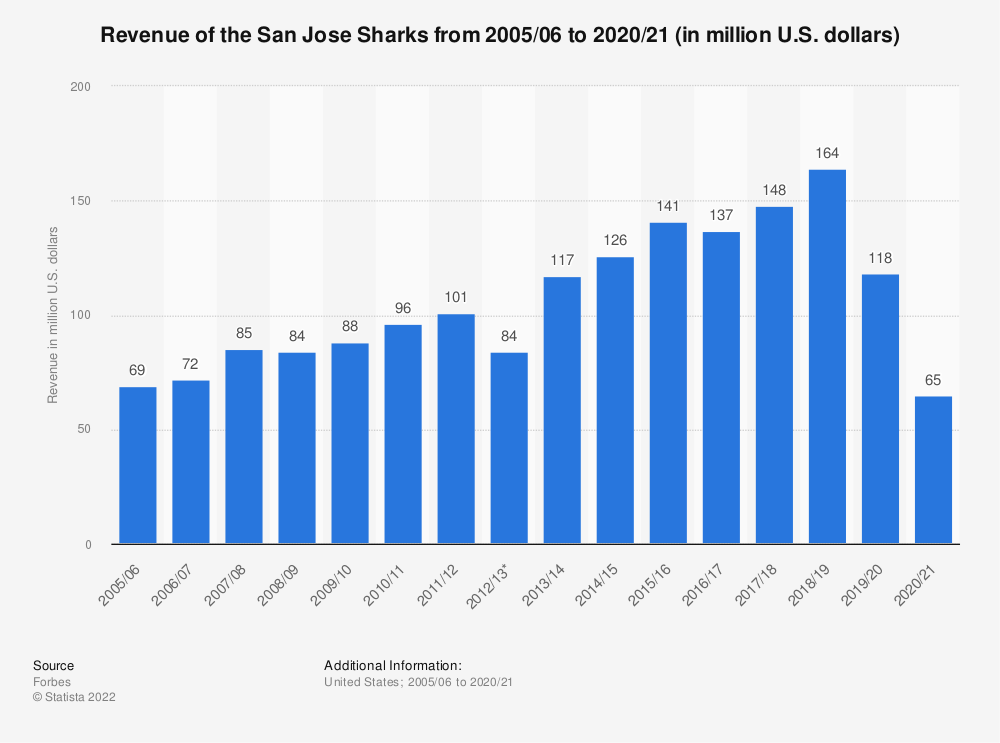 Statistic: Revenue of the San Jose Sharks from 2005/06 to 2017/18 (in million U.S. dollars) | Statista