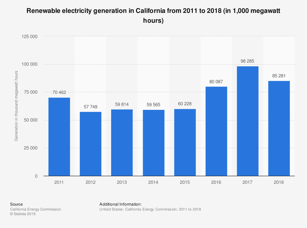 Statistic: Renewable electricity generation in California from 2011 to 2018 (in 1,000 megawatt hours) | Statista