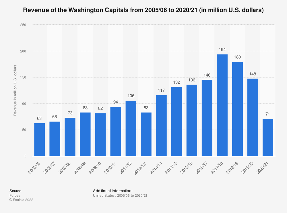 Statistic: Revenue of the Washington Capitals from 2005/06 to 2019/20 (in million U.S. dollars)   Statista