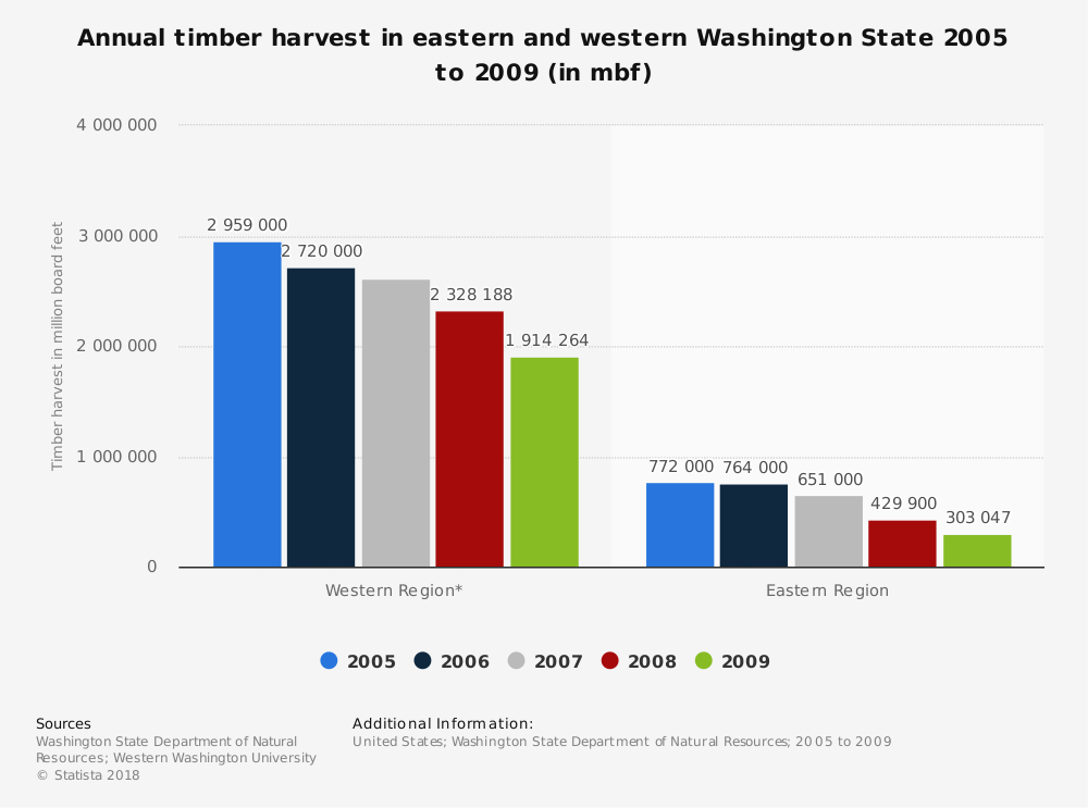 Statistic: Annual timber harvest in eastern and western Washington State 2005 to 2009 (in mbf) | Statista