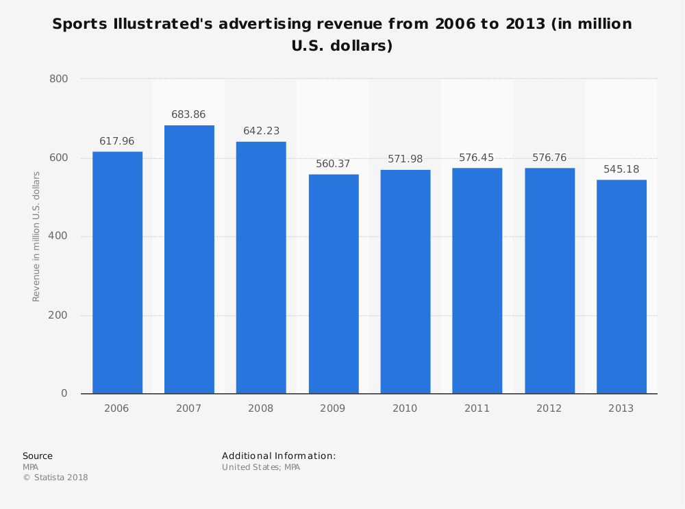 Statistic: Sports Illustrated's advertising revenue from 2006 to 2013 (in million U.S. dollars)   Statista