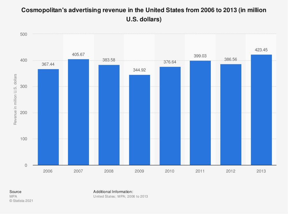 Statistic: Cosmopolitan's advertising revenue in the United States  from 2006 to 2013 (in million U.S. dollars) | Statista