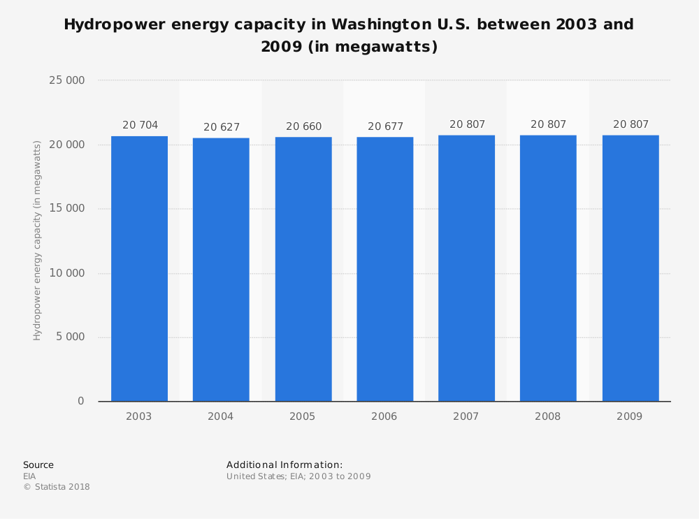 Statistic: Hydropower energy capacity in Washington U.S. between 2003 and 2009 (in megawatts) | Statista