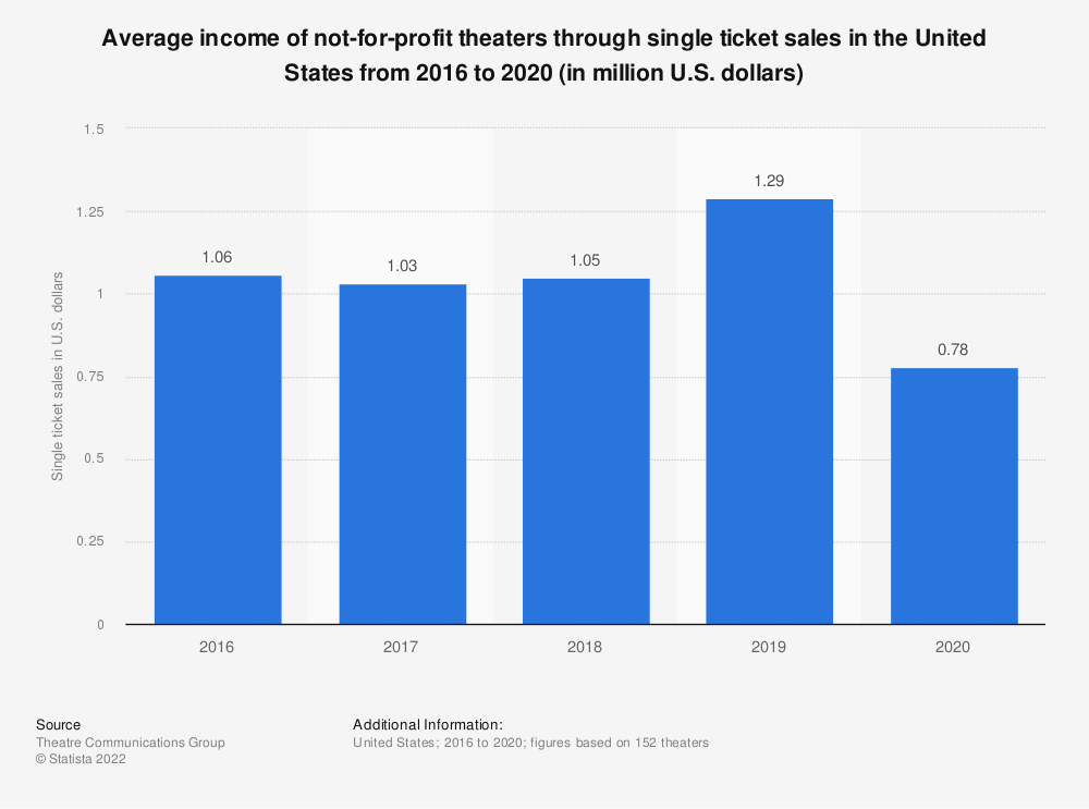 Statistic: Average income of not-for-profit theatres through single ticket sales in the United States from 2008 to 2017 (in U.S. dollars)* | Statista