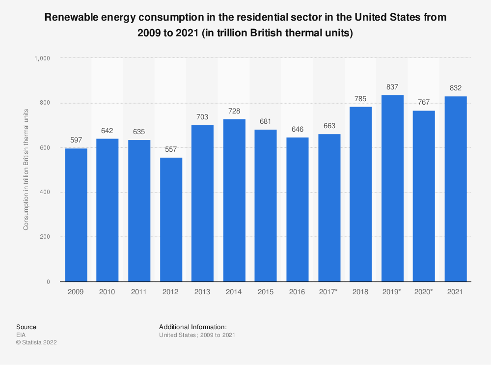 Statistic: Renewable energy consumption in the U.S. residential sector from 2009 to 2019 (in trillion British thermal units) | Statista