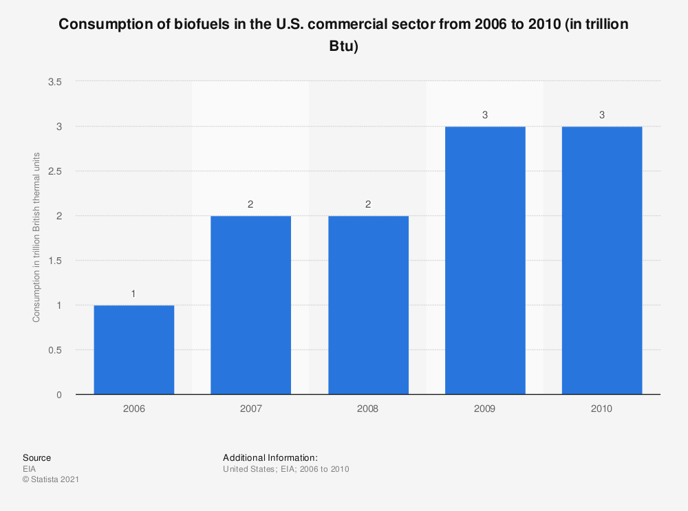 Statistic: Consumption of biofuels in the U.S. commercial sector from 2006 to 2010 (in trillion Btu) | Statista