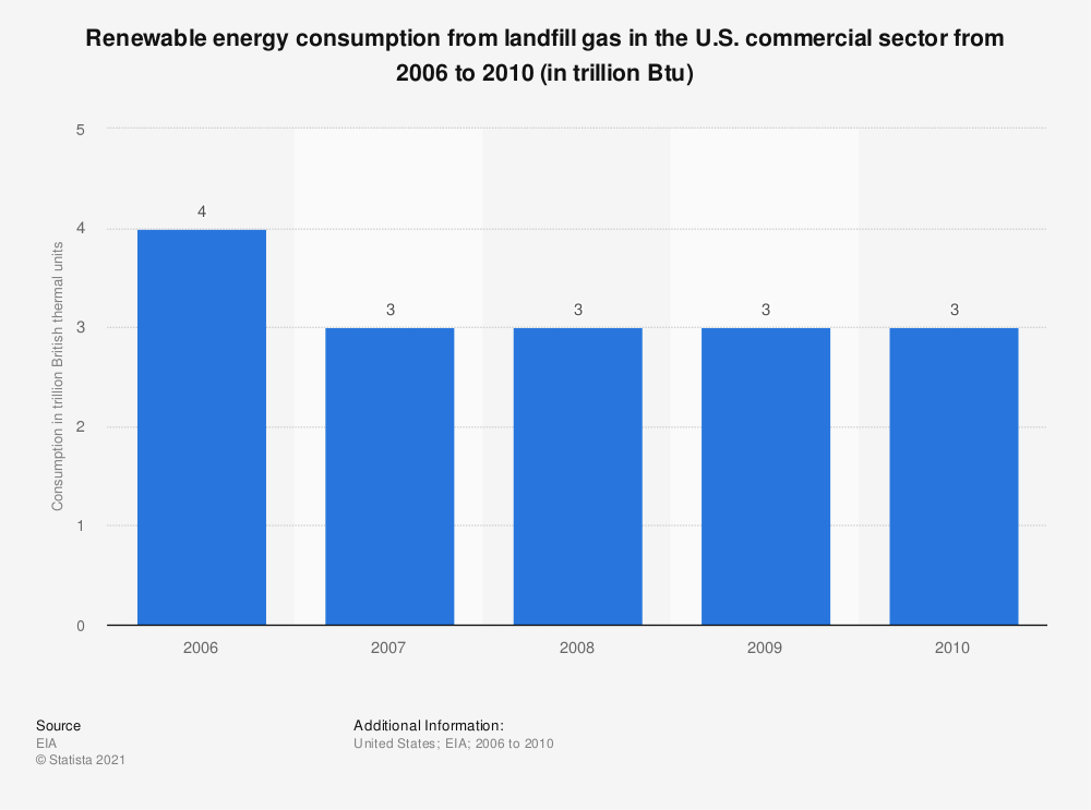 Statistic: Renewable energy consumption from landfill gas in the U.S. commercial sector from 2006 to 2010 (in trillion Btu) | Statista