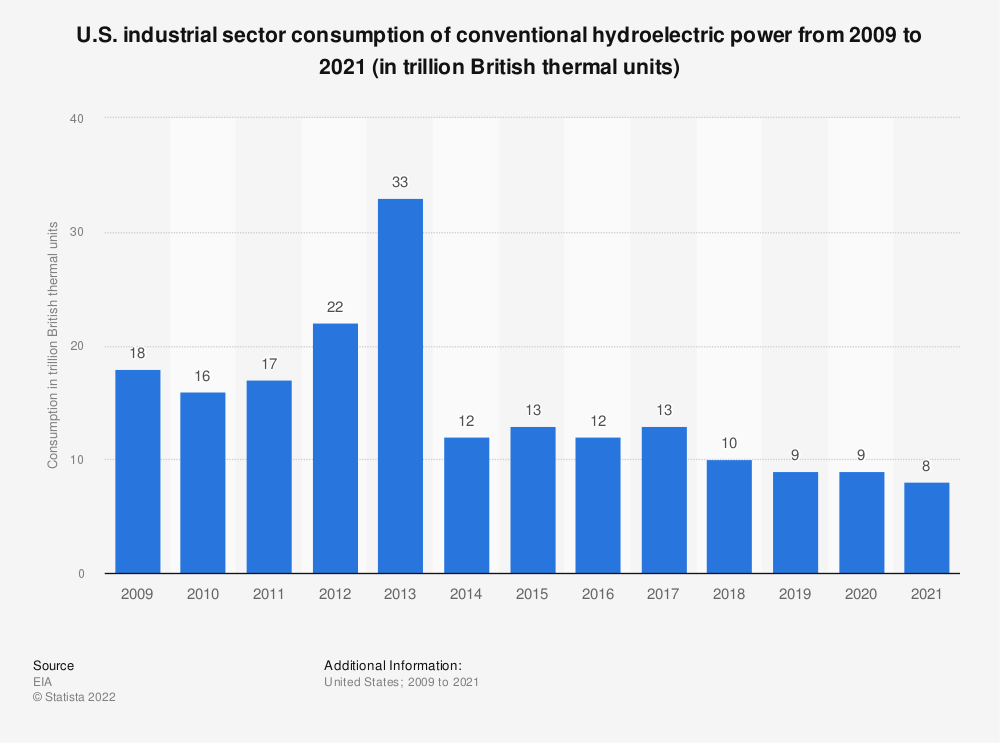 Statistic: U.S. industrial sector consumption of conventional hydroelectric power from 2008 to 2018 (in trillion British thermal units) | Statista