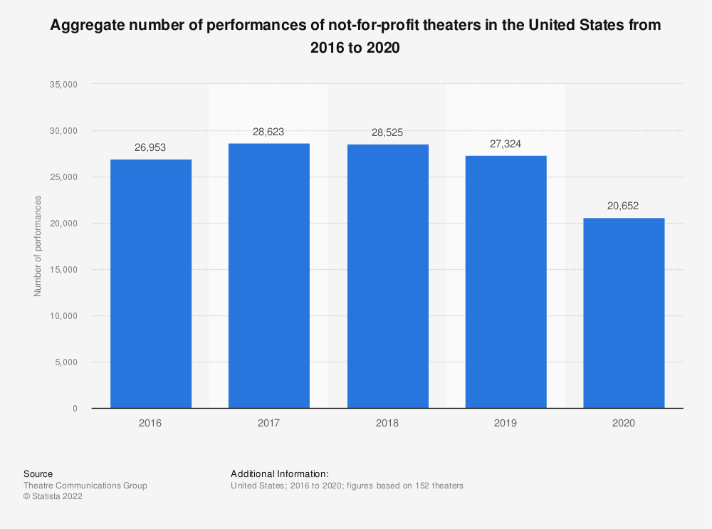 Statistic: Aggregate number of performances of not-for-profit theatres in the United States from 2008 to 2017* | Statista