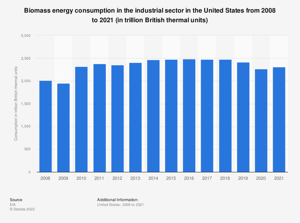 Statistic: U.S. industrial sector renewable energy consumption from biomass from 2008 to 2018 (in quadrillion British thermal units) | Statista