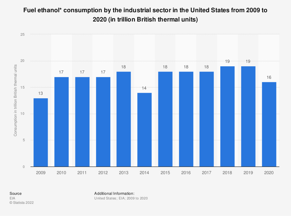 Statistic: Fuel ethanol* consumption by the industrial sector in the United States from 2009 to 2020 (in trillion British thermal units)   Statista