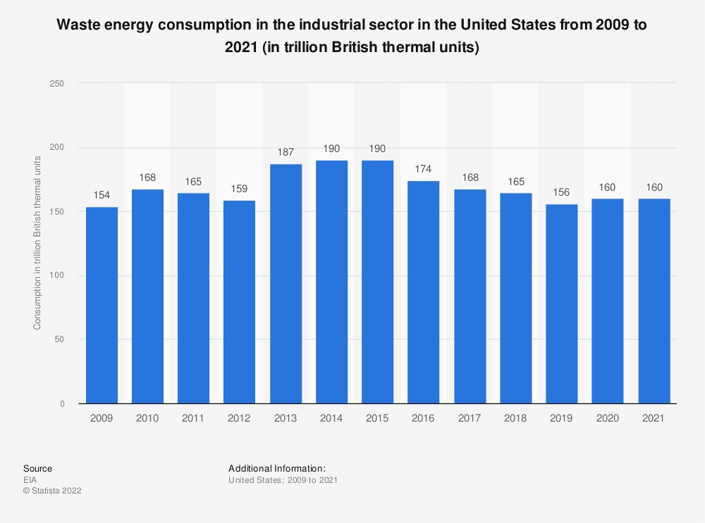 Statistic: U.S. industrial sector waste* energy consumption from 2006 to 2017 (in trillion British thermal units) | Statista