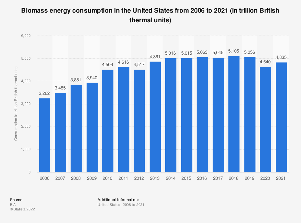 Statistic: U.S. biomass energy consumption from 2006 to 2018 (in trillion British thermal units) | Statista