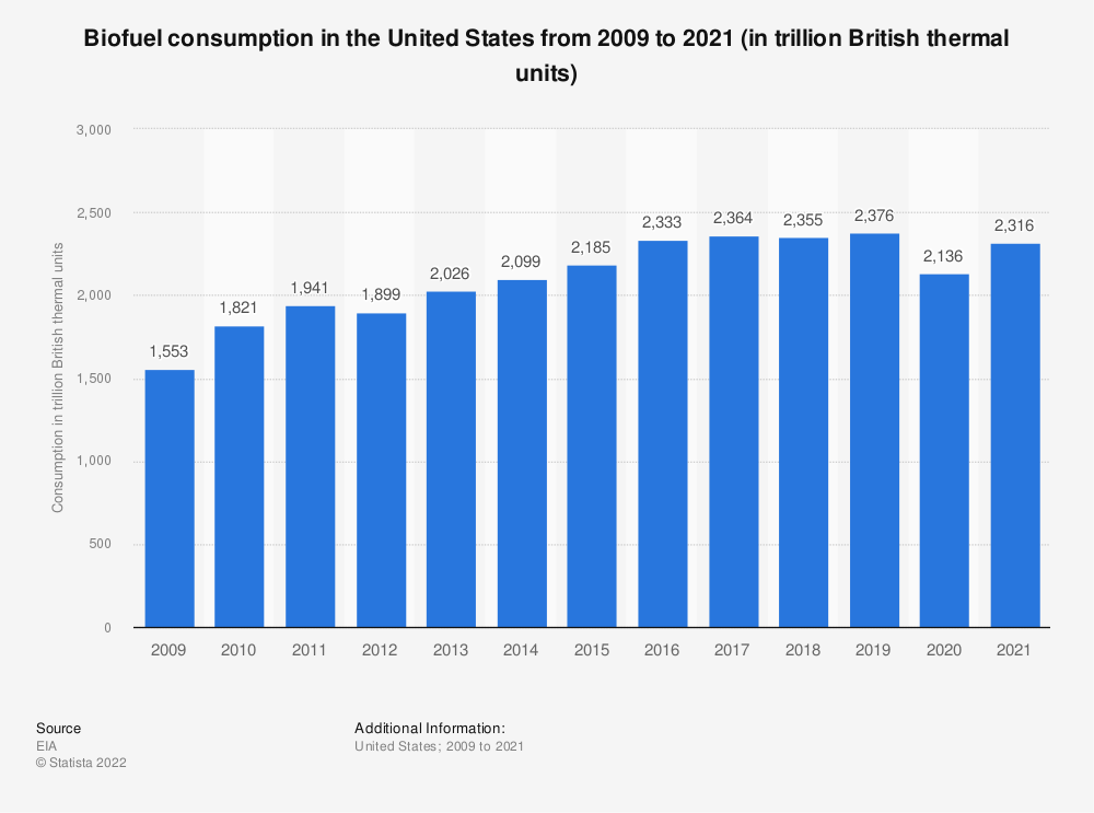 Statistic: U.S. biofuel consumption from 2008 to 2018 (in trillion British thermal units) | Statista