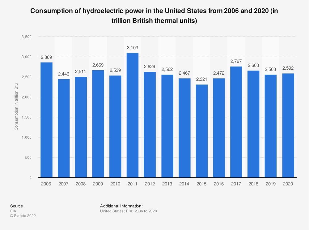 Statistic: Hydroelectric power consumption in the U.S. from 2006 and 2017 (in trillion British thermal units) | Statista