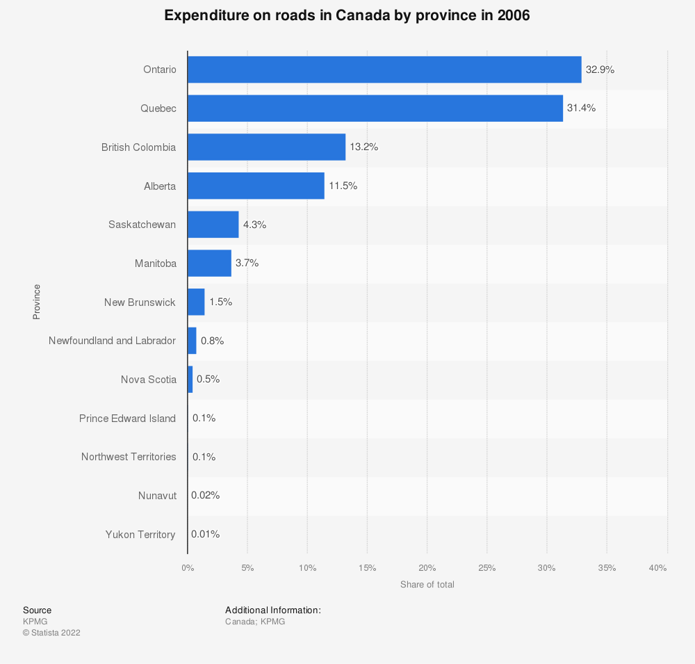 Statistic: Expenditure on roads in Canada by province in 2006 | Statista