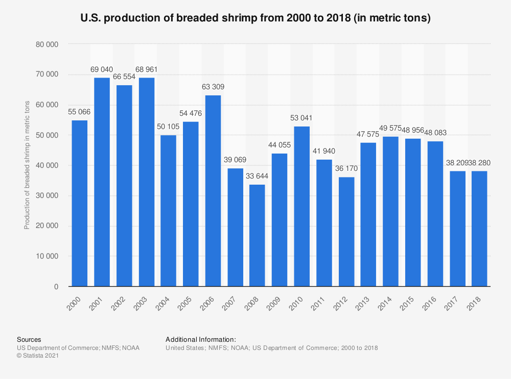 Statistic: U.S. production of breaded shrimp from 2000 to 2017 (in metric tons) | Statista