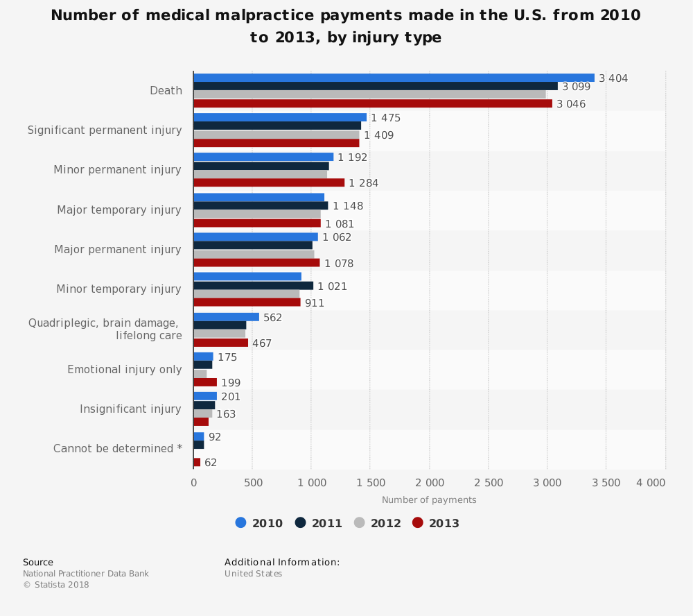 Statistic: Number of medical malpractice payments made in the U.S. from 2010 to 2013, by injury type | Statista