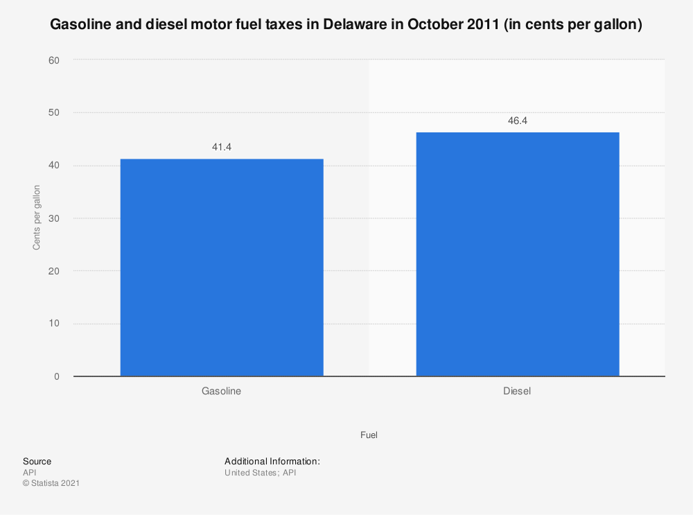 Statistic: Gasoline and diesel motor fuel taxes in Delaware in October 2011 (in cents per gallon) | Statista