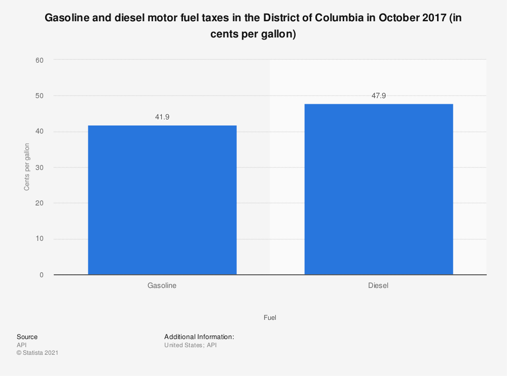 Statistic: Gasoline and diesel motor fuel taxes in the District of Columbia in October 2017 (in cents per gallon) | Statista