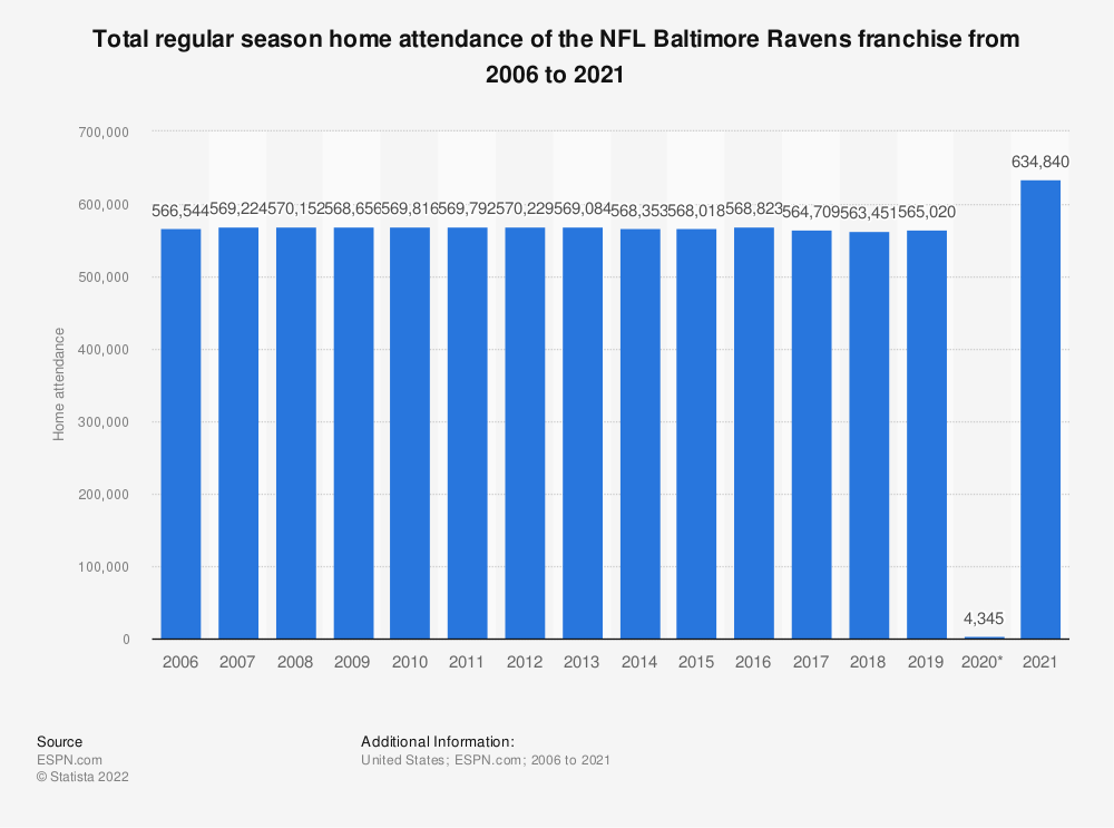 Statistic: Total regular season home attendance of the NFL Baltimore Ravens franchise from 2006 to 2019 | Statista