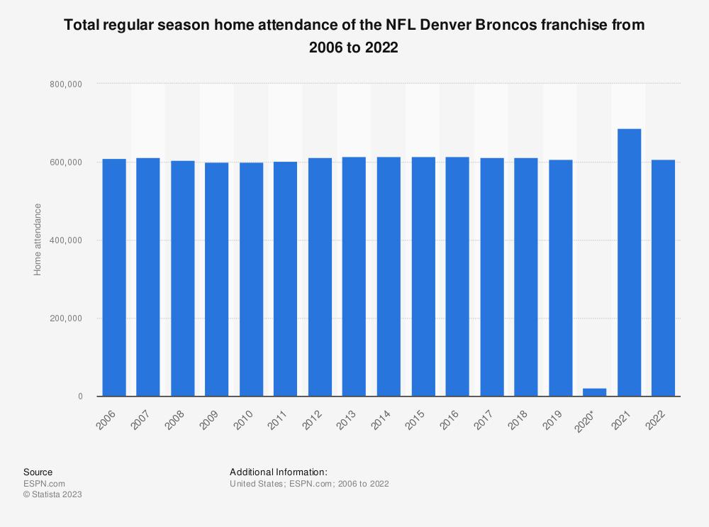 Statistic: Total regular season home attendance of the NFL Denver Broncos franchise from 2006 to 2018   Statista