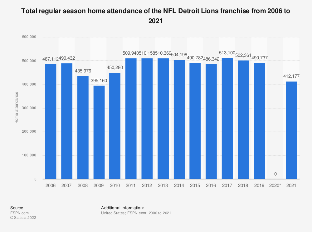 Statistic: Total regular season home attendance of the NFL Detroit Lions franchise from 2006 to 2020 | Statista