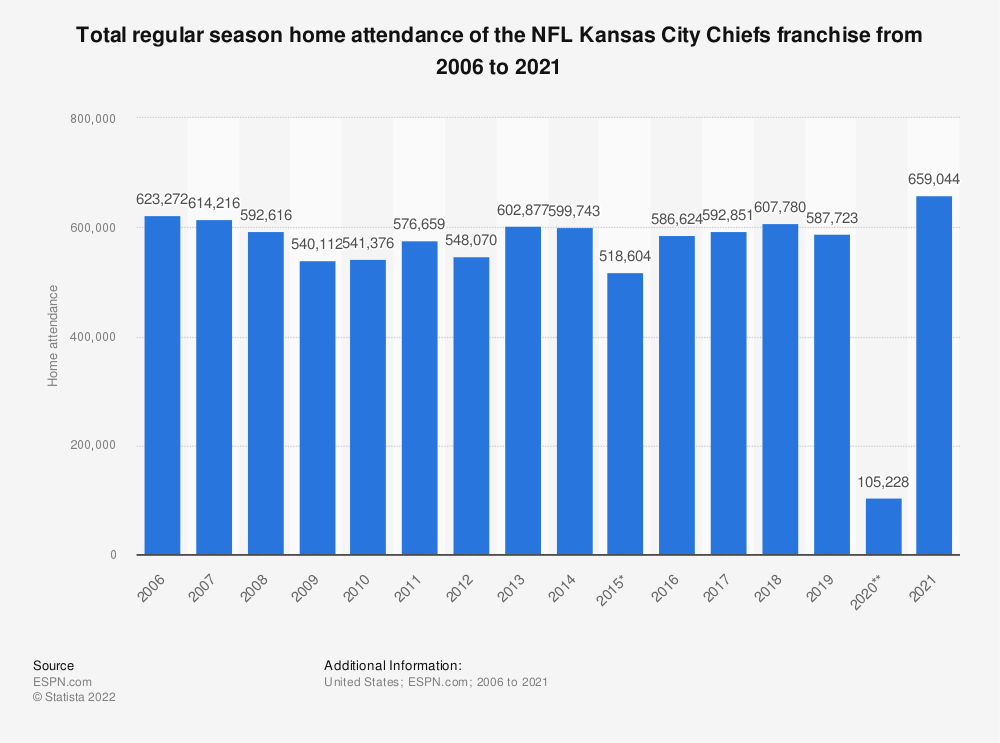 Statistic: Total regular season home attendance of the NFL Kansas City Chiefs franchise from 2006 to 2019 | Statista