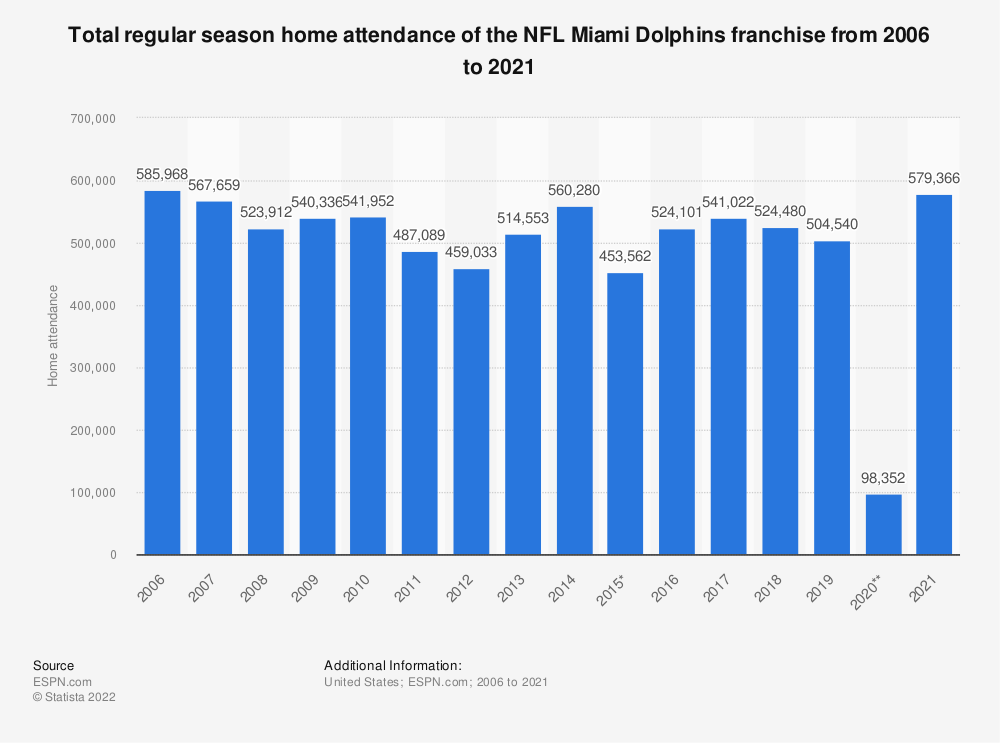 Statistic: Total regular season home attendance of the NFL Miami Dolphins franchise from 2006 to 2019 | Statista