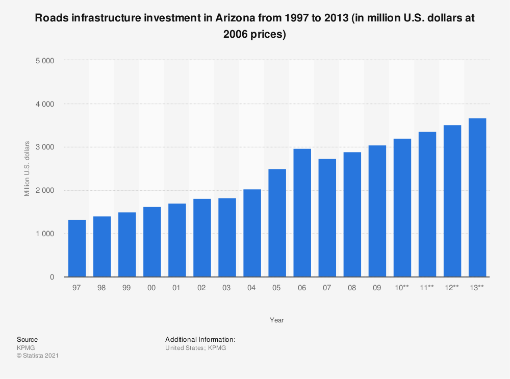 Statistic: Roads infrastructure investment in Arizona from 1997 to 2013 (in million U.S. dollars at 2006 prices) | Statista