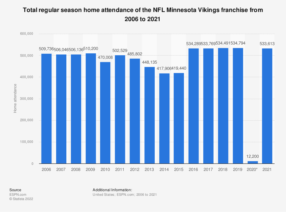 Statistic: Total regular season home attendance of the NFL Minnesota Vikings franchise from 2006 to 2015 | Statista