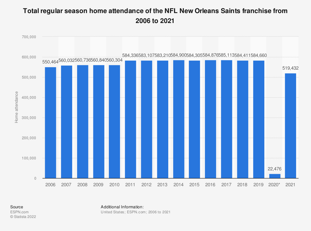 Statistic: Total regular season home attendance of the NFL New Orleans Saints franchise from 2006 to 2018 | Statista