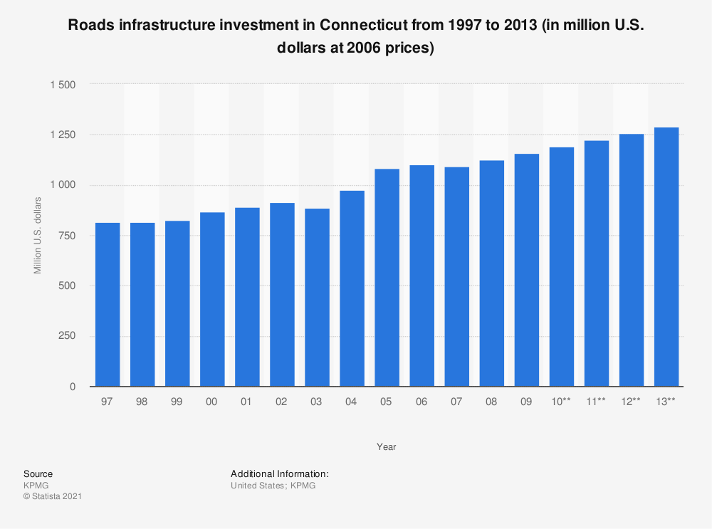 Statistic: Roads infrastructure investment in Connecticut from 1997 to 2013 (in million U.S. dollars at 2006 prices) | Statista