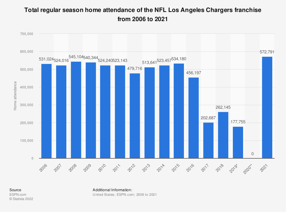 Statistic: Total regular season home attendance of the NFL Los Angeles Chargers franchise from 2006 to 2019 | Statista