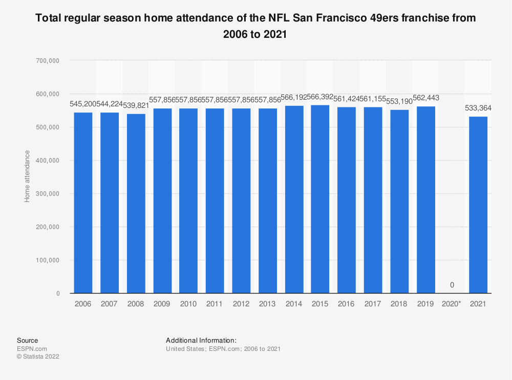 Statistic: Total regular season home attendance of the NFL San Francisco 49ers franchise from 2006 to 2018 | Statista