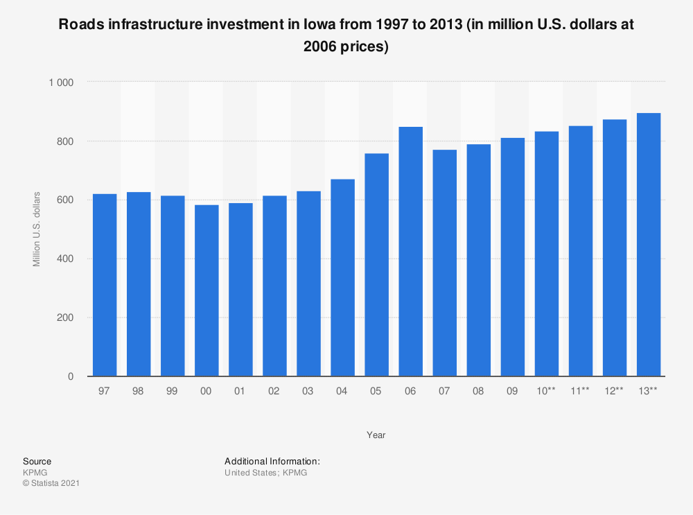Statistic: Roads infrastructure investment in Iowa from 1997 to 2013 (in million U.S. dollars at 2006 prices) | Statista