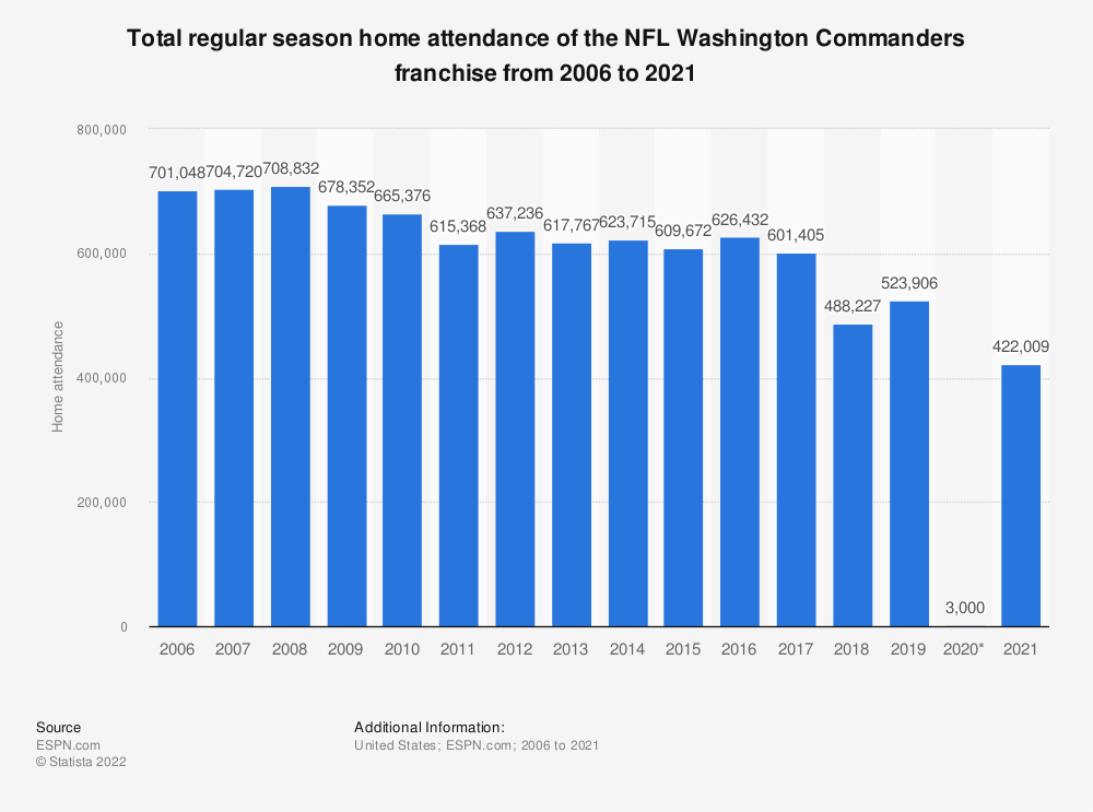 Statistic: Total regular season home attendance of the NFL Washington Redskins franchise from 2006 to 2019 | Statista