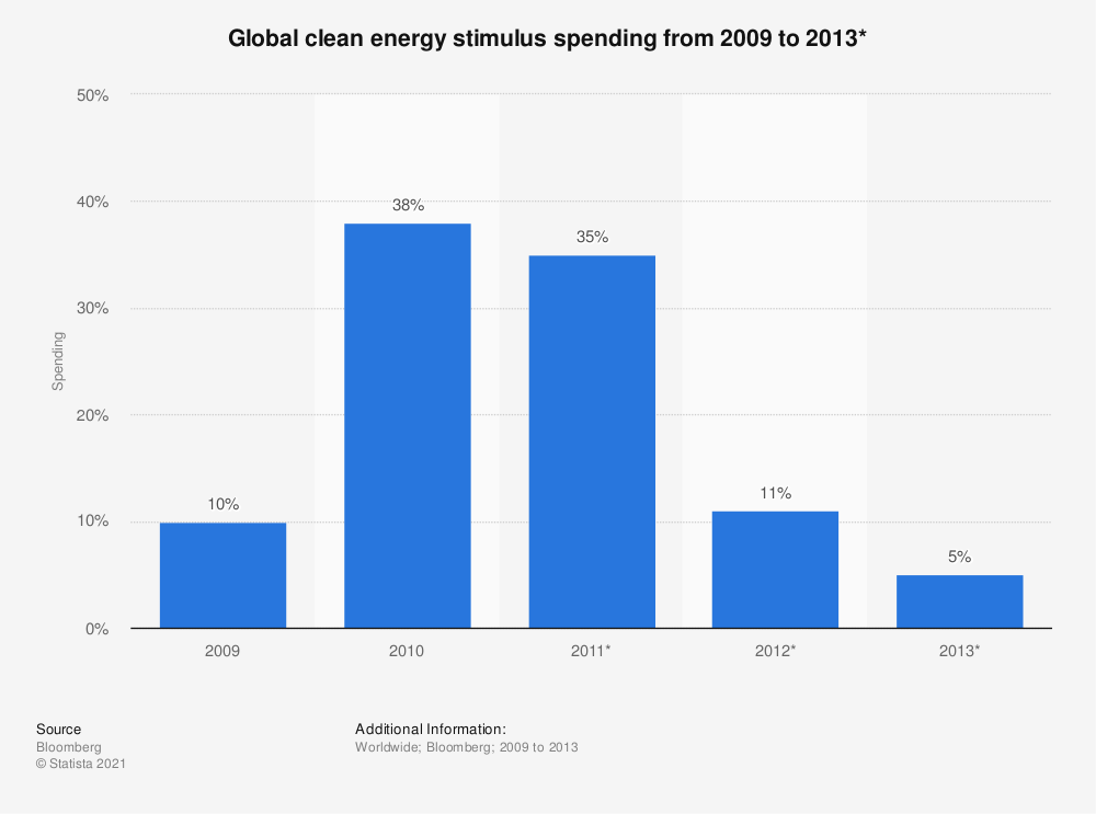 Statistic: Global clean energy stimulus spending from 2009 to 2013* | Statista