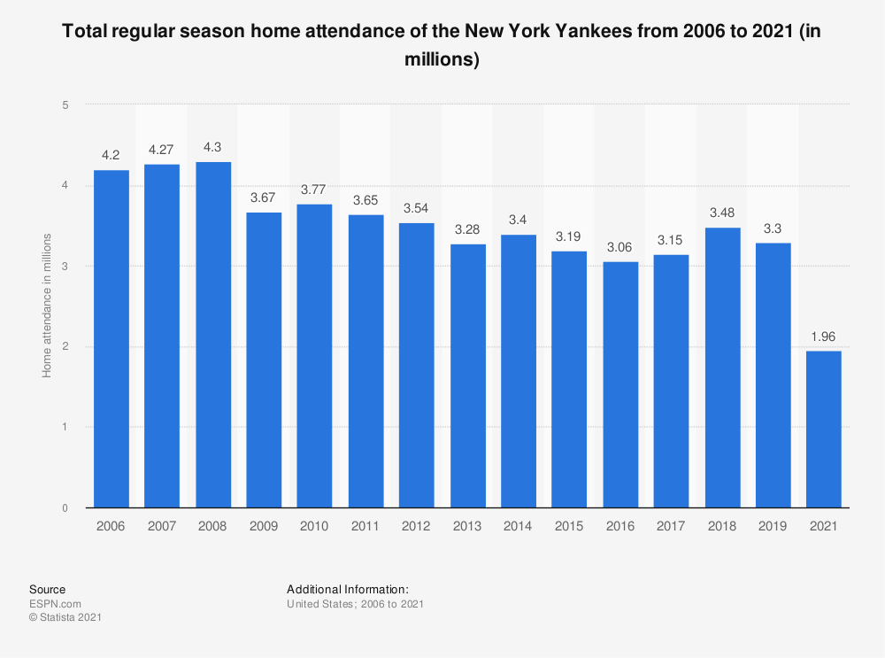 Statistic: Total regular season home attendance of the New York Yankees from 2006 to 2018 (in millions) | Statista